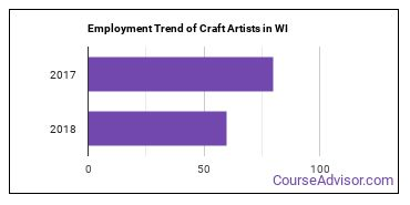 Craft Artists in WI Employment Trend