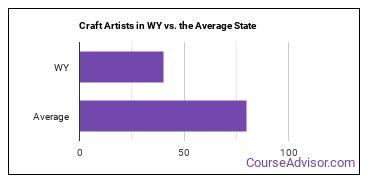 Craft Artists in WY vs. the Average State