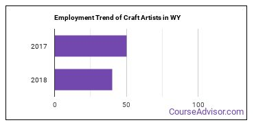 Craft Artists in WY Employment Trend