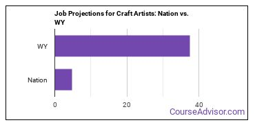 Job Projections for Craft Artists: Nation vs. WY