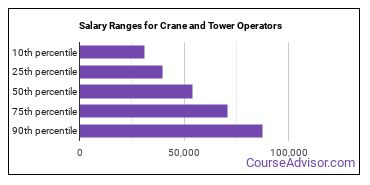 Salary Ranges for Crane and Tower Operators