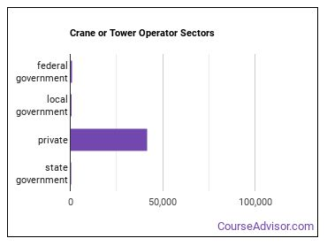 Crane or Tower Operator Sectors
