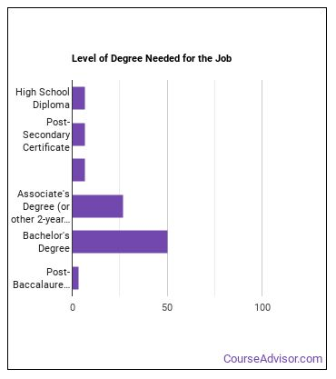 Credit Analyst Degree Level