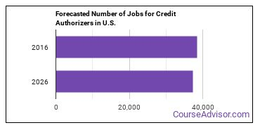 Forecasted Number of Jobs for Credit Authorizers in U.S.
