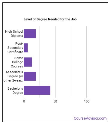 Credit Counselor Degree Level
