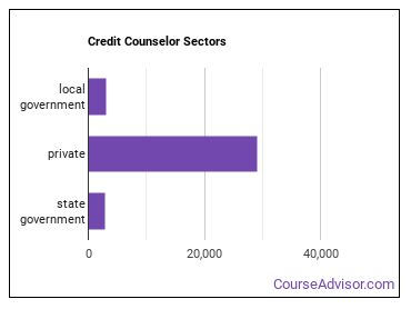 Credit Counselor Sectors