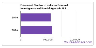Forecasted Number of Jobs for Criminal Investigators and Special Agents in U.S.