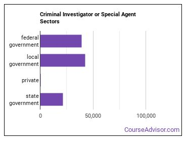 Criminal Investigator or Special Agent Sectors