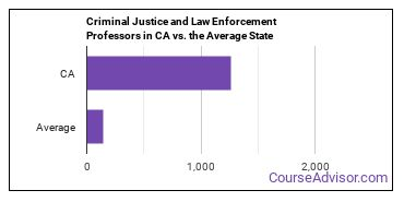 Criminal Justice and Law Enforcement Professors in CA vs. the Average State