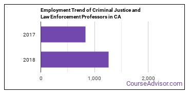 Criminal Justice and Law Enforcement Professors in CA Employment Trend