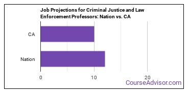 Job Projections for Criminal Justice and Law Enforcement Professors: Nation vs. CA