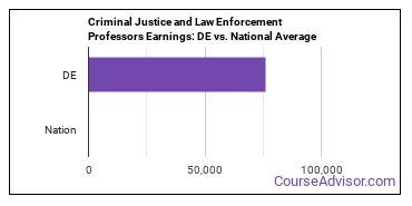 Criminal Justice and Law Enforcement Professors Earnings: DE vs. National Average