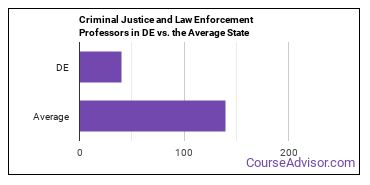 Criminal Justice and Law Enforcement Professors in DE vs. the Average State