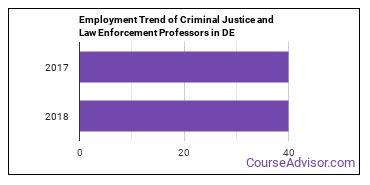 Criminal Justice and Law Enforcement Professors in DE Employment Trend