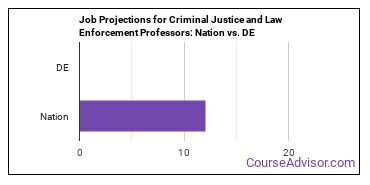 Job Projections for Criminal Justice and Law Enforcement Professors: Nation vs. DE