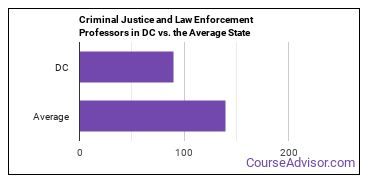 Criminal Justice and Law Enforcement Professors in DC vs. the Average State
