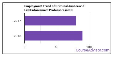 Criminal Justice and Law Enforcement Professors in DC Employment Trend