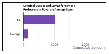 Criminal Justice and Law Enforcement Professors in FL vs. the Average State