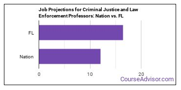 Job Projections for Criminal Justice and Law Enforcement Professors: Nation vs. FL