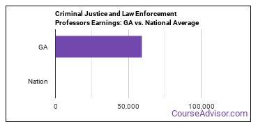 Criminal Justice and Law Enforcement Professors Earnings: GA vs. National Average