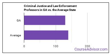 Criminal Justice and Law Enforcement Professors in GA vs. the Average State