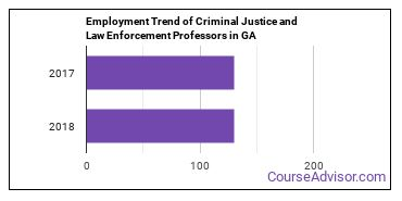 Criminal Justice and Law Enforcement Professors in GA Employment Trend