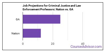 Job Projections for Criminal Justice and Law Enforcement Professors: Nation vs. GA