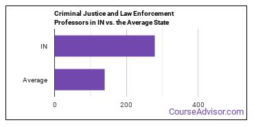 Criminal Justice and Law Enforcement Professors in IN vs. the Average State