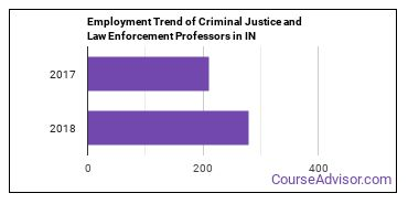 Criminal Justice and Law Enforcement Professors in IN Employment Trend
