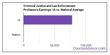 Criminal Justice and Law Enforcement Professors Earnings: IA vs. National Average