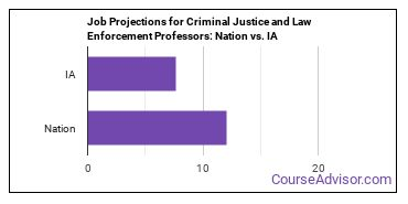 Job Projections for Criminal Justice and Law Enforcement Professors: Nation vs. IA