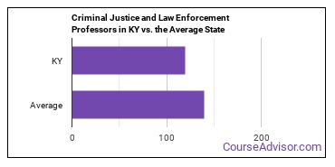 Criminal Justice and Law Enforcement Professors in KY vs. the Average State