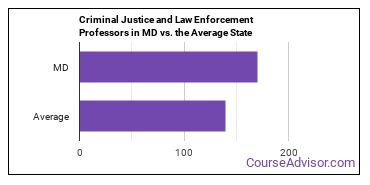 Criminal Justice and Law Enforcement Professors in MD vs. the Average State
