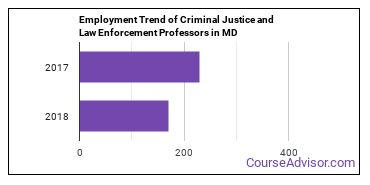 Criminal Justice and Law Enforcement Professors in MD Employment Trend