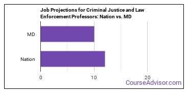 Job Projections for Criminal Justice and Law Enforcement Professors: Nation vs. MD