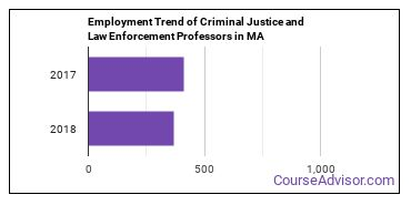 Criminal Justice and Law Enforcement Professors in MA Employment Trend