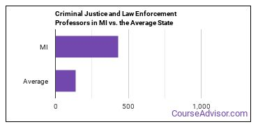 Criminal Justice and Law Enforcement Professors in MI vs. the Average State