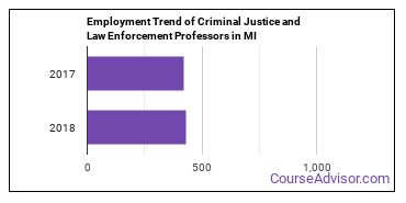 Criminal Justice and Law Enforcement Professors in MI Employment Trend