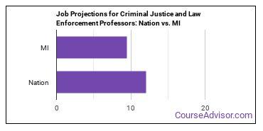 Job Projections for Criminal Justice and Law Enforcement Professors: Nation vs. MI