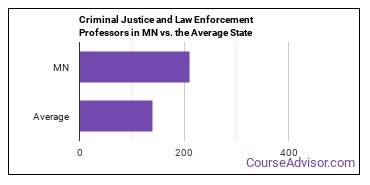 Criminal Justice and Law Enforcement Professors in MN vs. the Average State