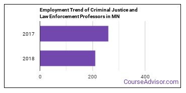 Criminal Justice and Law Enforcement Professors in MN Employment Trend