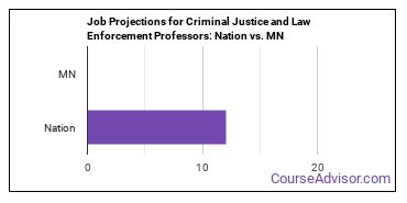 Job Projections for Criminal Justice and Law Enforcement Professors: Nation vs. MN