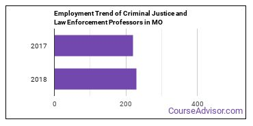 Criminal Justice and Law Enforcement Professors in MO Employment Trend