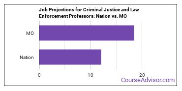 Job Projections for Criminal Justice and Law Enforcement Professors: Nation vs. MO