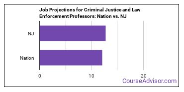 Job Projections for Criminal Justice and Law Enforcement Professors: Nation vs. NJ