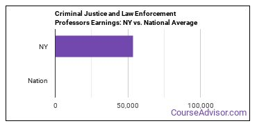 Criminal Justice and Law Enforcement Professors Earnings: NY vs. National Average
