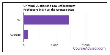 Criminal Justice and Law Enforcement Professors in NY vs. the Average State