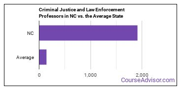 Criminal Justice and Law Enforcement Professors in NC vs. the Average State