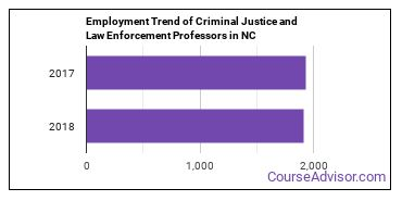 Criminal Justice and Law Enforcement Professors in NC Employment Trend