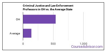 Criminal Justice and Law Enforcement Professors in OH vs. the Average State